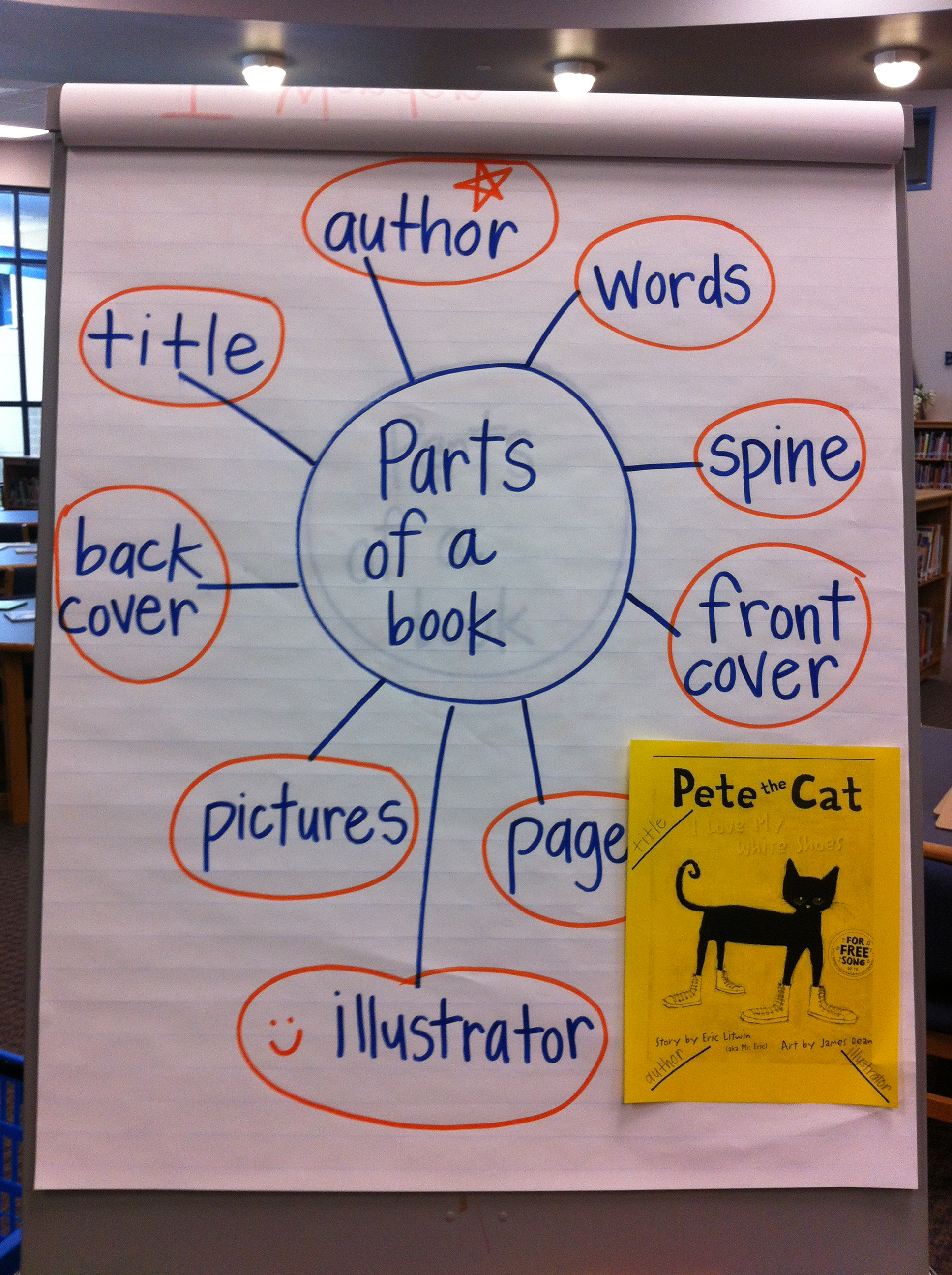 misdlibraryss licensed for noncommercial use only Kindergarten – Parts of a Book Worksheet Kindergarten